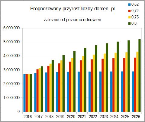prognoza_pl.png